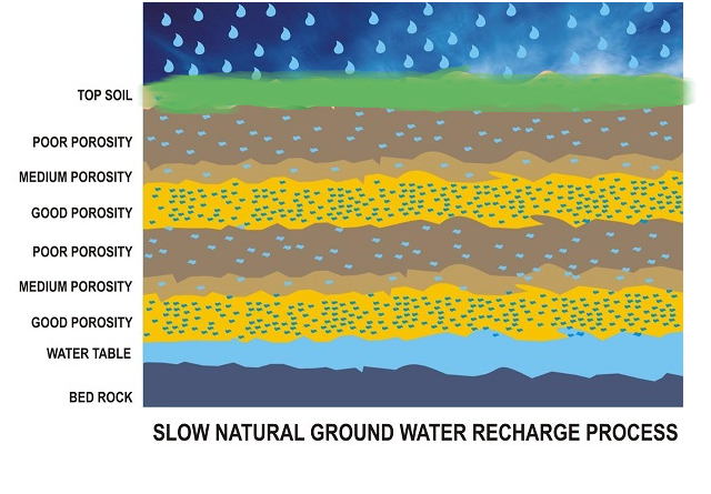 Slow Natural Ground Water Recharge