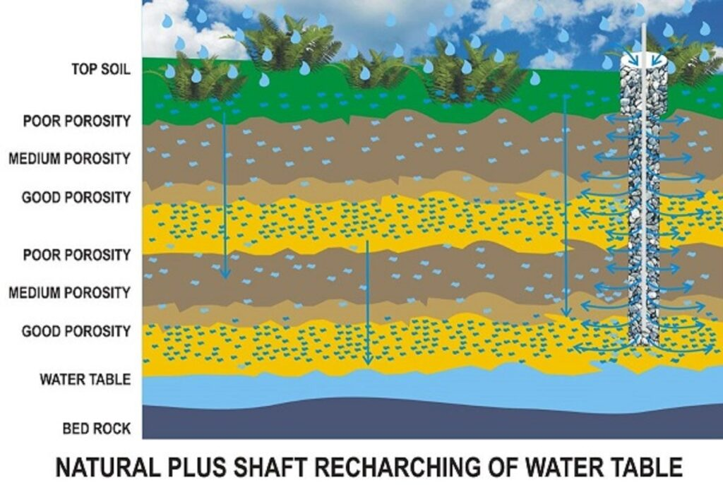 Natural Ground Water Recharge supported by Rainwater Harvesting Shaft