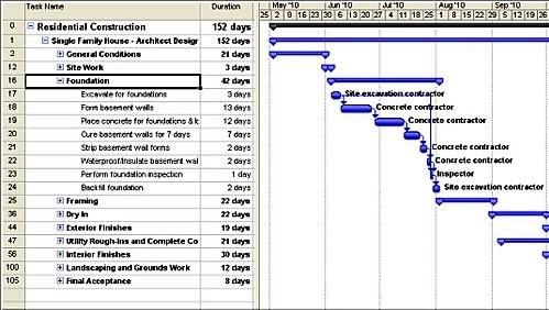 Gantt-Chart photo