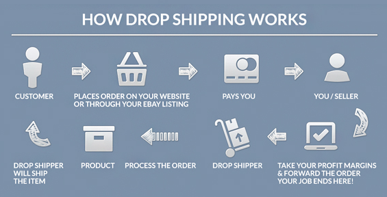 How to make money dropshipping products,