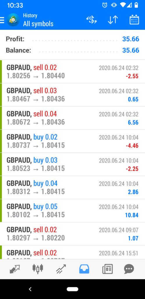 Azha Trader 6.0, Day 6 Results
