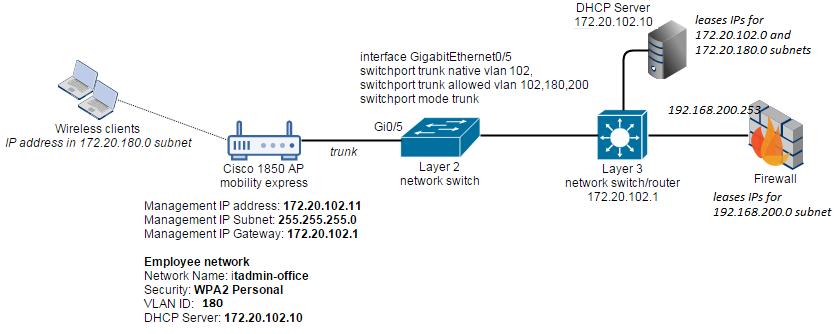Cisco-Mobility-Express-Deployment