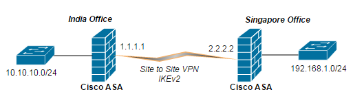 Cisco-ASA-VPN
