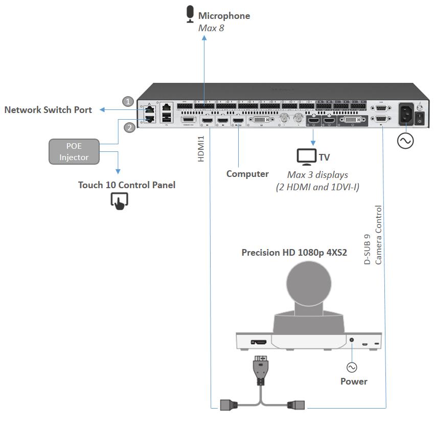 Cisco SX80 PrecisionHD 1080p 4xS2 Cam