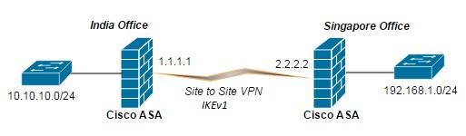 Cisco ASA IPSEC IKEv1 VPN