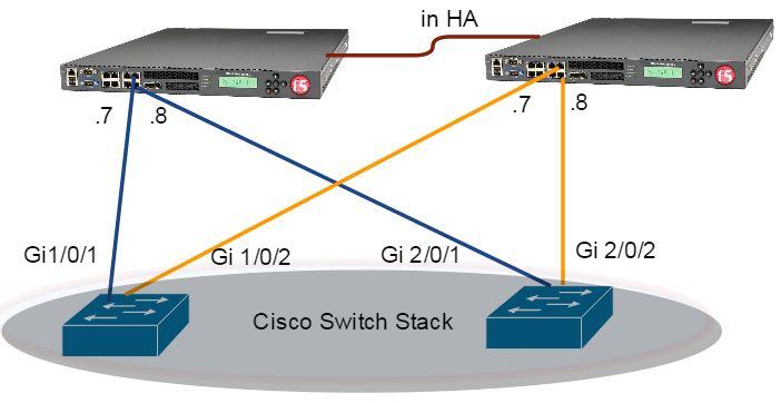 F5-High availability deployment