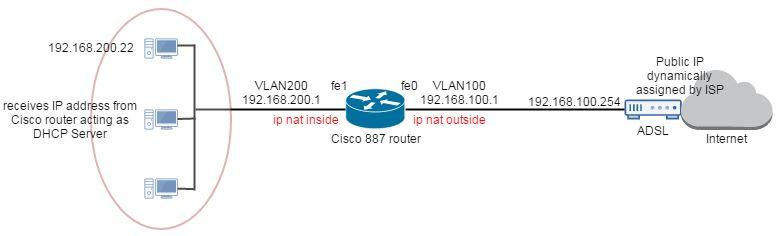 cisco-route-887-wan-configuration