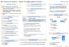 HP ProCurve Switch CLI Commands for Basic Administration I