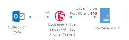 F5 with Enterprise Vault SSL