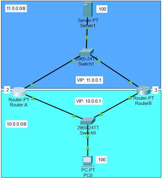 Packet Tracer HSRP