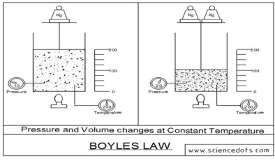 Boyles Law Definition Graph Equations Calculation And Life Experiences
