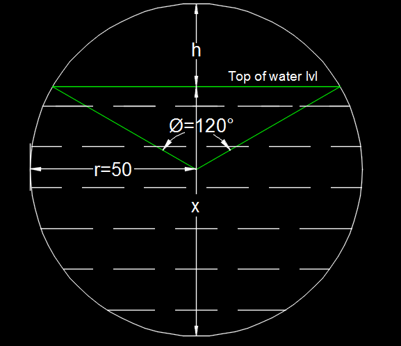 Manning equation for partial flow
