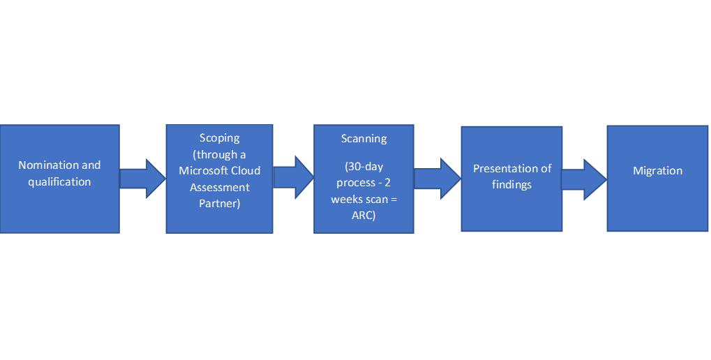 Microsoft Cloud Economics Assessment - process flow