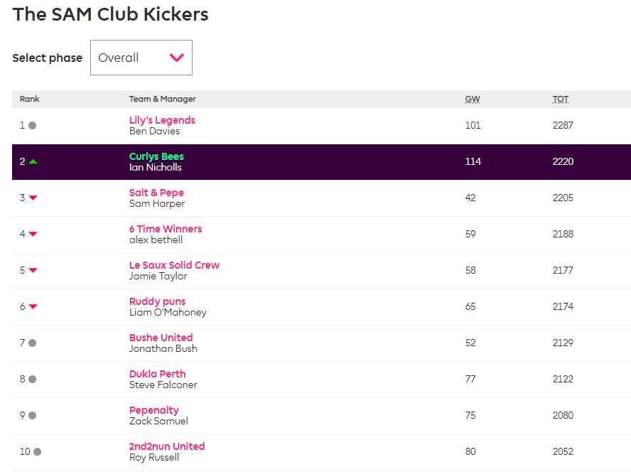 SAM Club Kickers Fantasy football