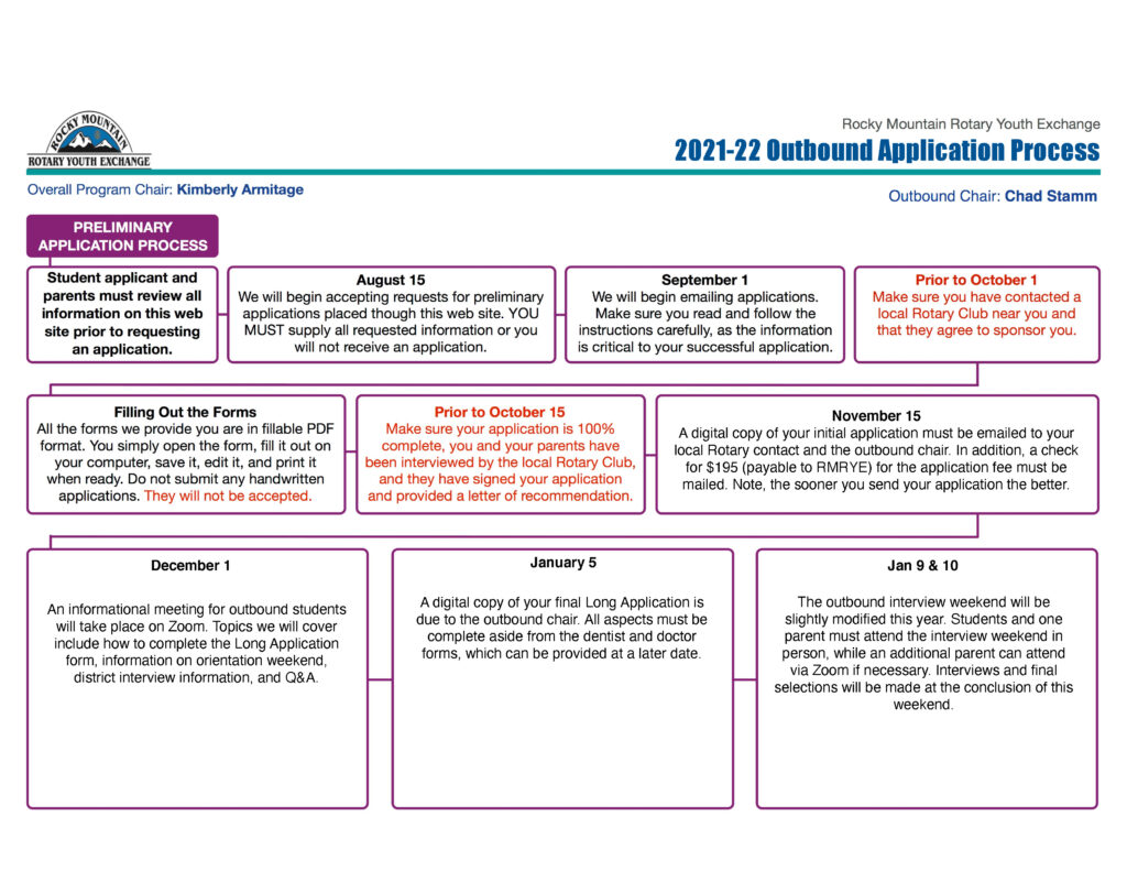 21-22 Outbound LTEP Application Process