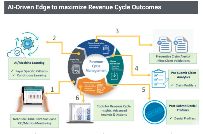 AI-fueled Revenue Cycle Optimization by Numina-RapidCare