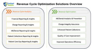 Get a Demo of SortVault AI for Revenue Cycle Optimization by RapidCare
