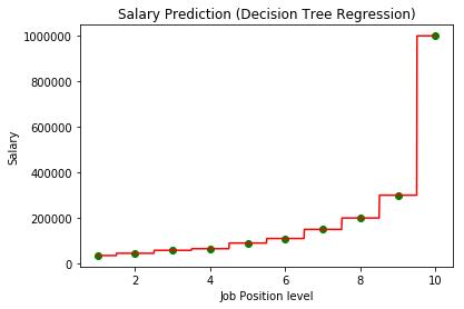 DecisionTreeRegression_Plot