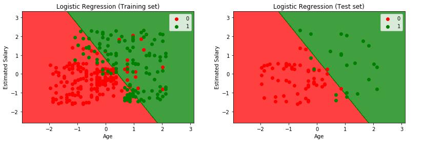 LogisticRegression_Plot