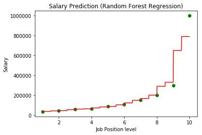 RandomForestRegression_Plot