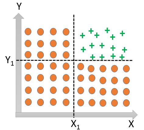 DecisionTreeClassification