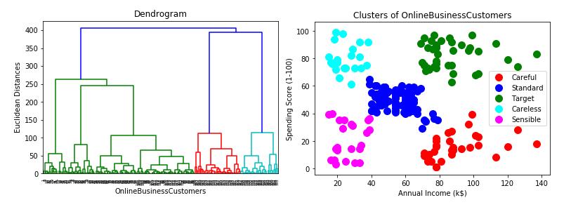 HierarchicalClustering_Plot