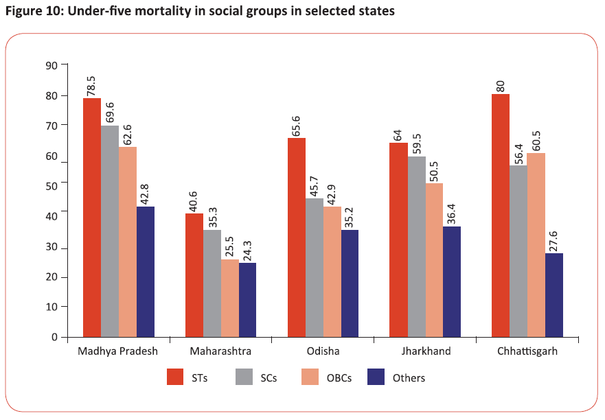 Under-five mortality in social groups in selected states
