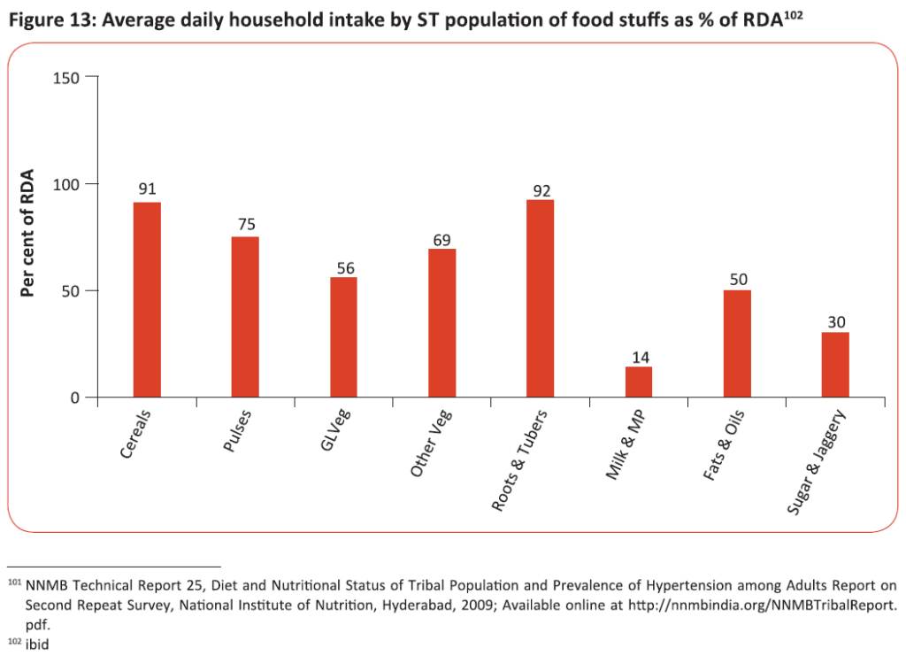 Average daily household intake by ST population of food stuffs as % of RDA