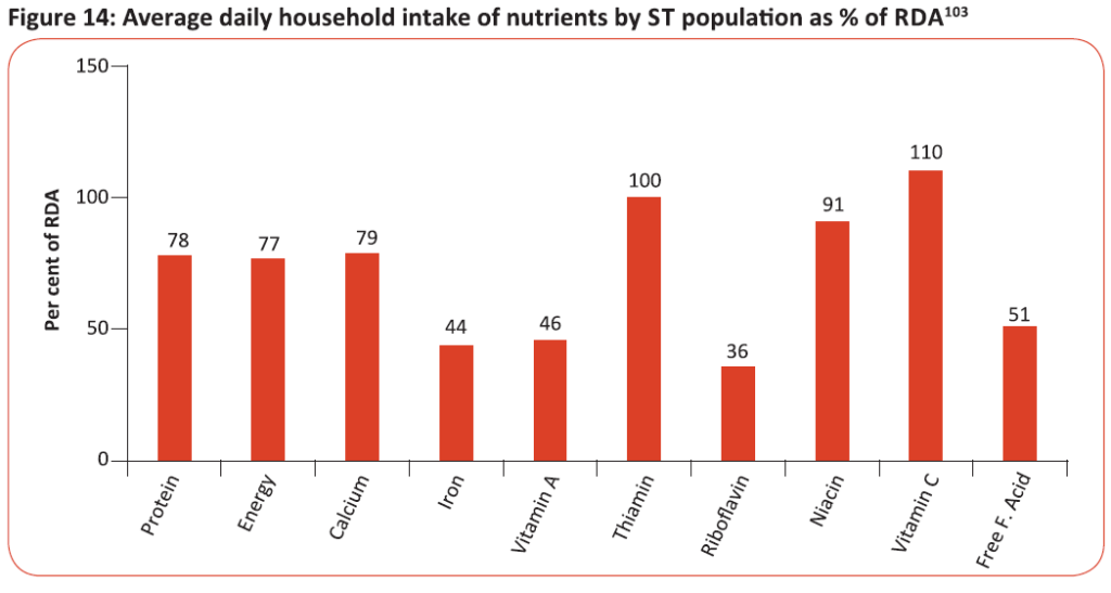Average daily household intake of nutrients by ST population as % of RDA