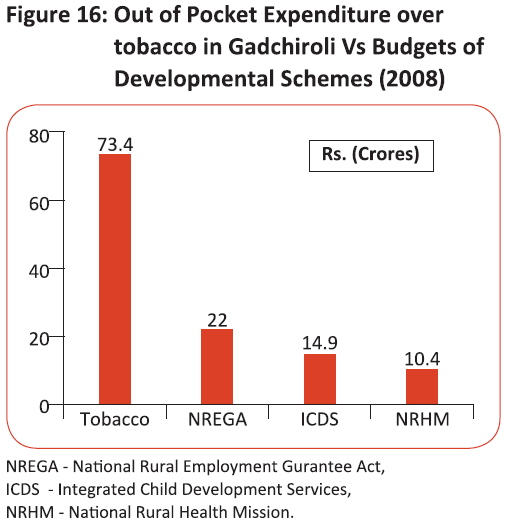 Out of Pocket Expenditure over tobacco in Gadchiroli