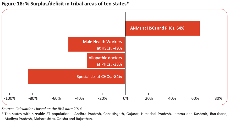 % of surplus/deficit of HRH in the tribal areas of the states