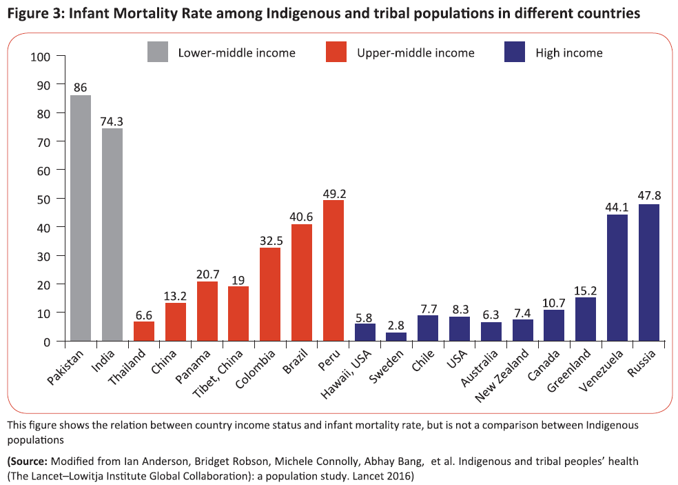 Infant Mortality rate among Indigenous and  Tribal populations in different countries