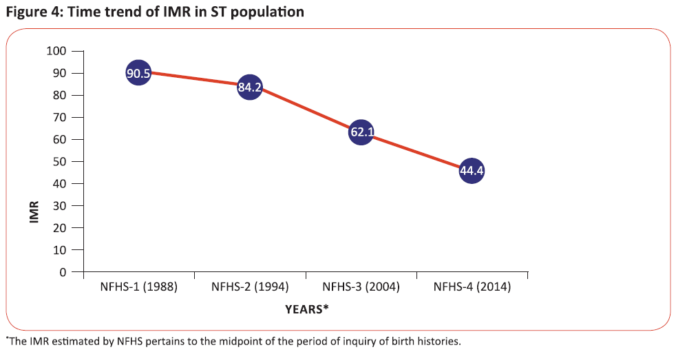 Time trend of IMR in ST population