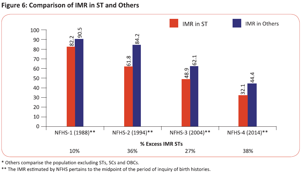 Comparision of IMR in ST and Others