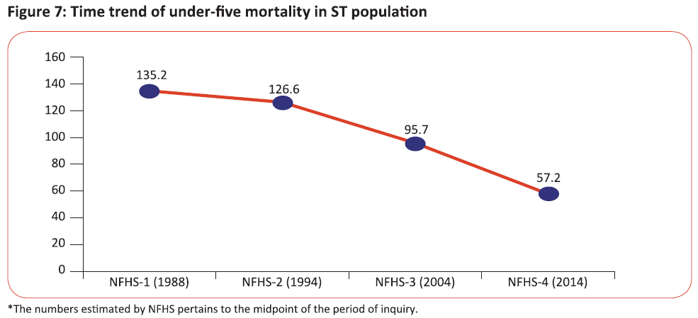 Time trend of under-five mortality in ST population