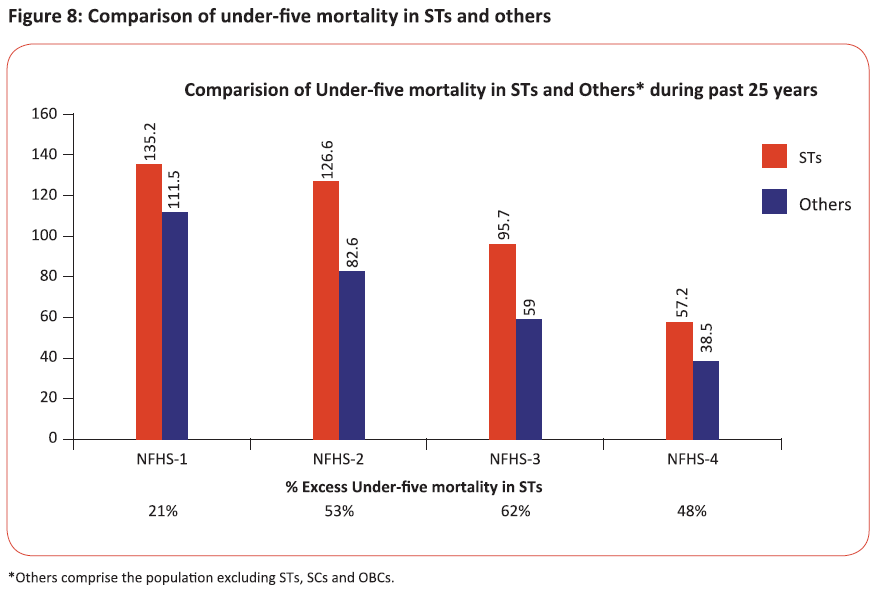 Comparison of under-five mortality in STs and others