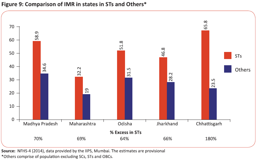 Comparision of IMR in states in STs and Others
