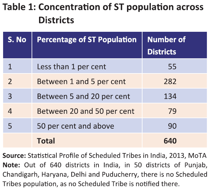Table-ST-Population-across-districts