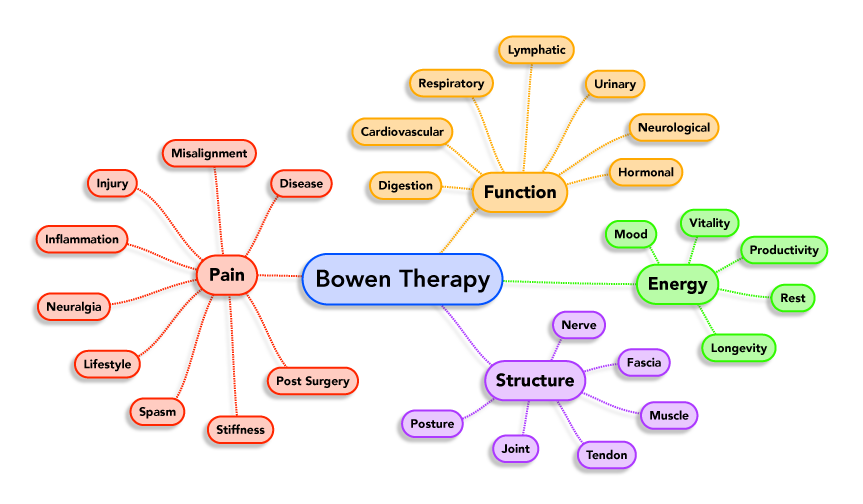What Conditions can Bowen Treat