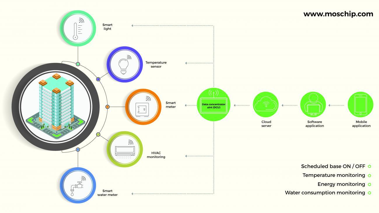 MosChip's SmarttMesh network solution
