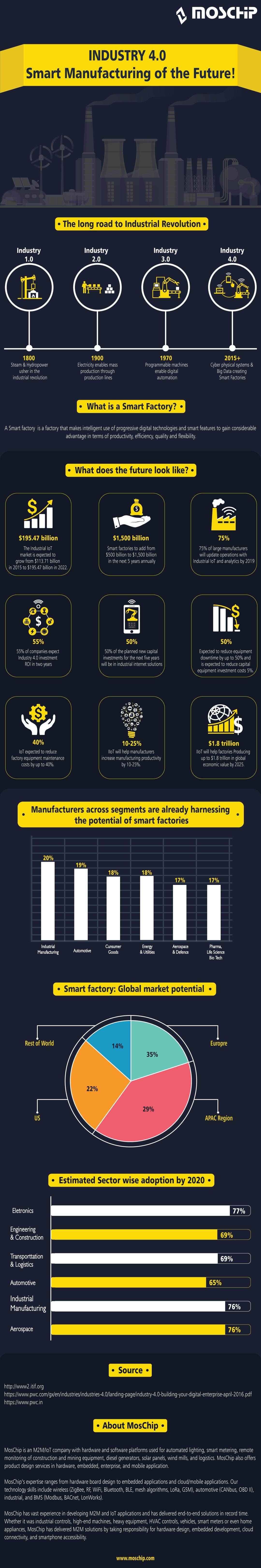 Smart Factories infographics