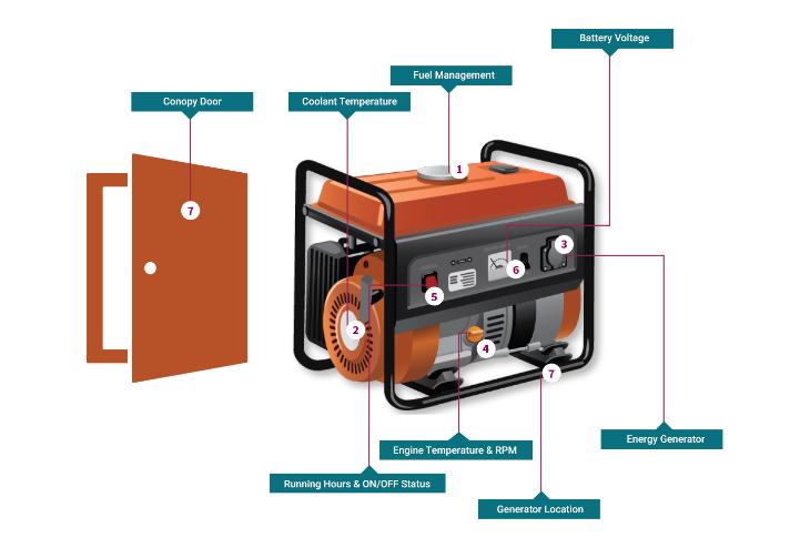 Diesel generator monitoring