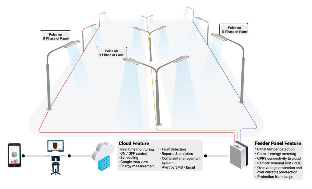 MosChip_Street_lighting_solution_diagram