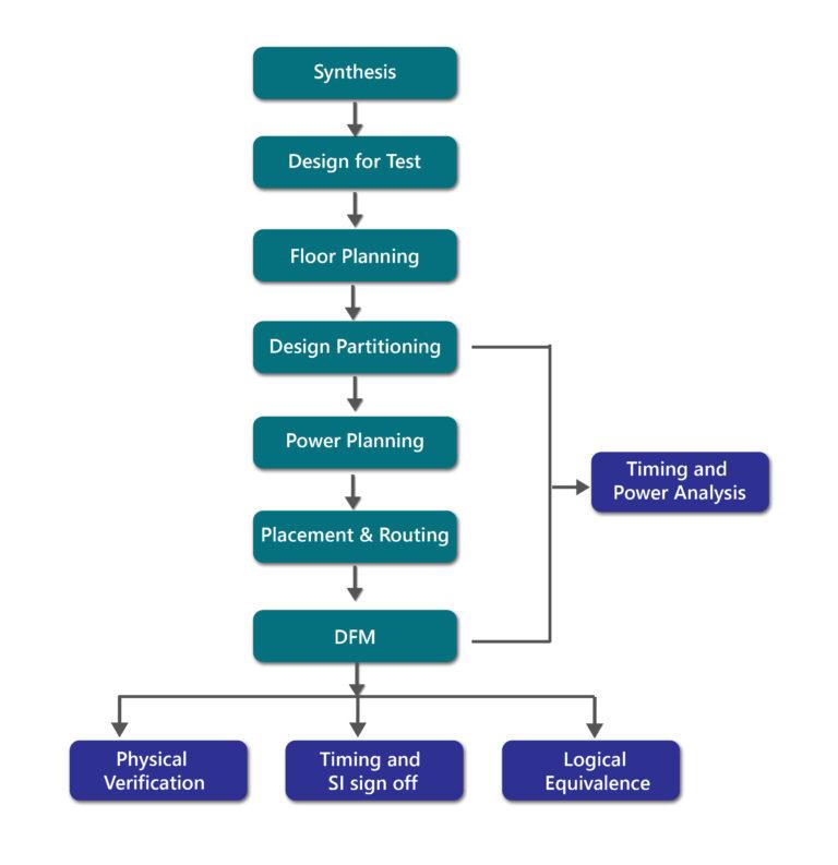 MosChip_Physical_Design_Services_Diagram