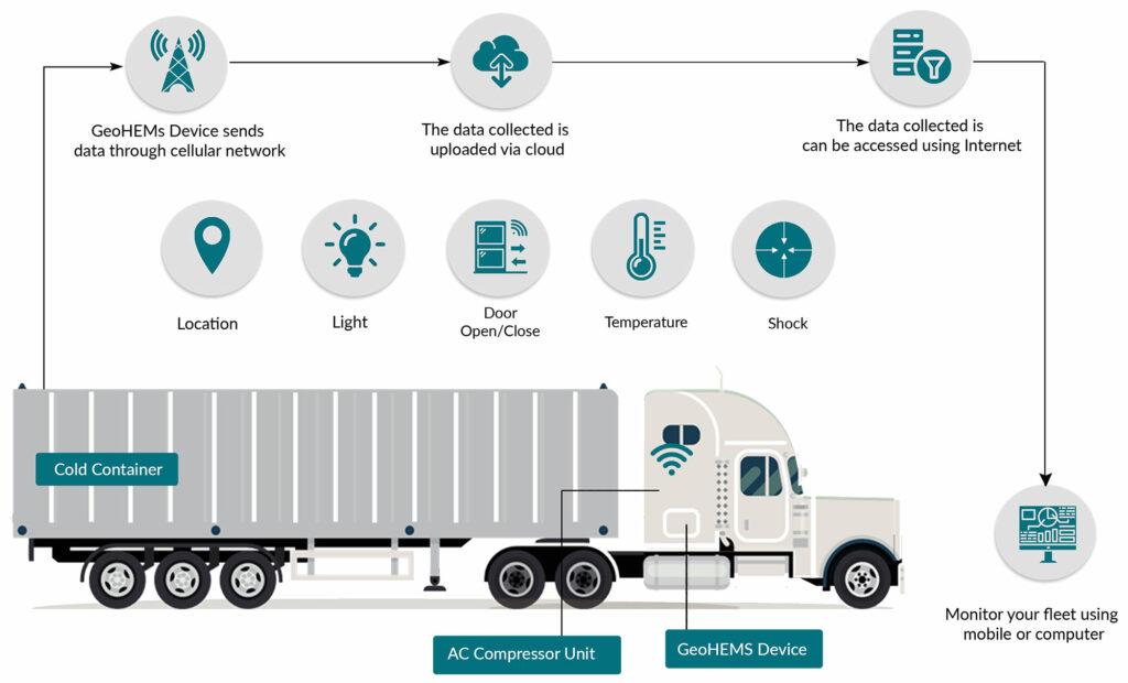 MosChip_Cold Chain Logistics Monitoring_Diagram