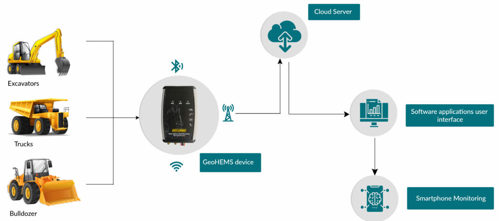 MosChip_Heavy Equipment Monitoring Solution_Diagram
