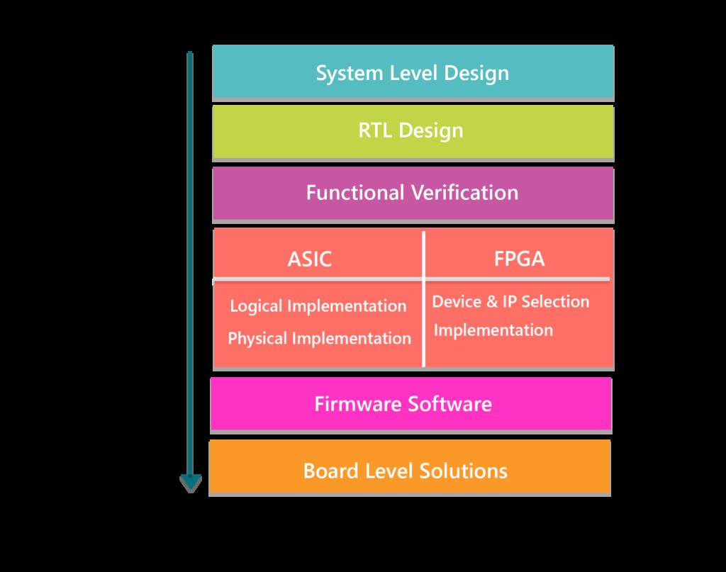 MosChip Turn-key ASIC Expertise Diagram