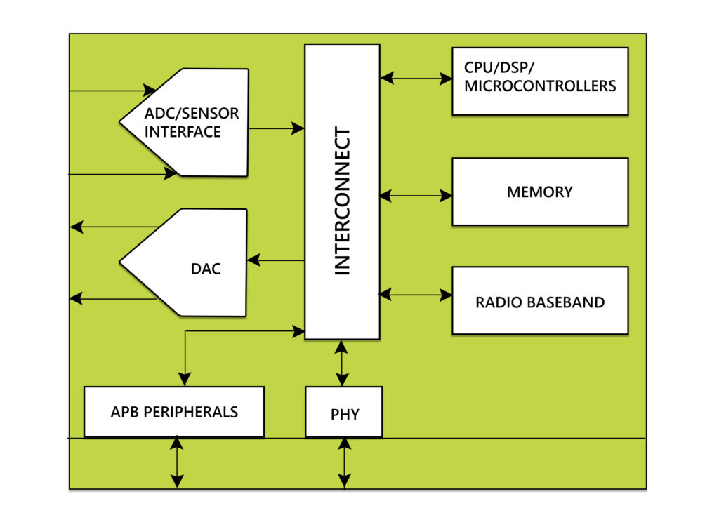 MosChip ASIC for IoT Applications