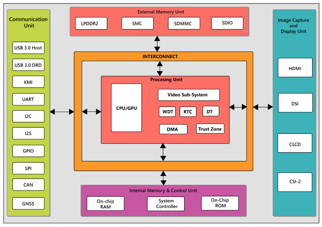 ASIC Architecture for SOCs