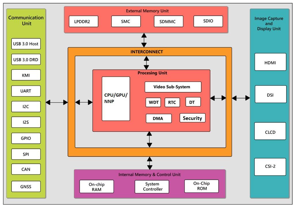 Fig-4-SoC Platform Solutions 1024x723